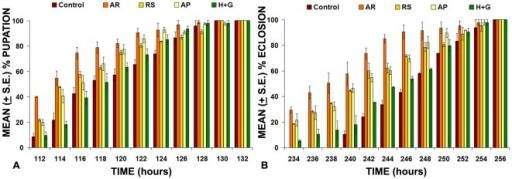 effect of ayurvedic drug on drosophila melanogaster Pomegranate juice enhances healthy lifespan in drosophila melanogaster: an exploratory study rasayana is a dedicated branch of ayurveda (an indian medicine) that deals with methods to increase vitality and delay aging through the use of diet, herbal supplements, and other lifestyle practices.