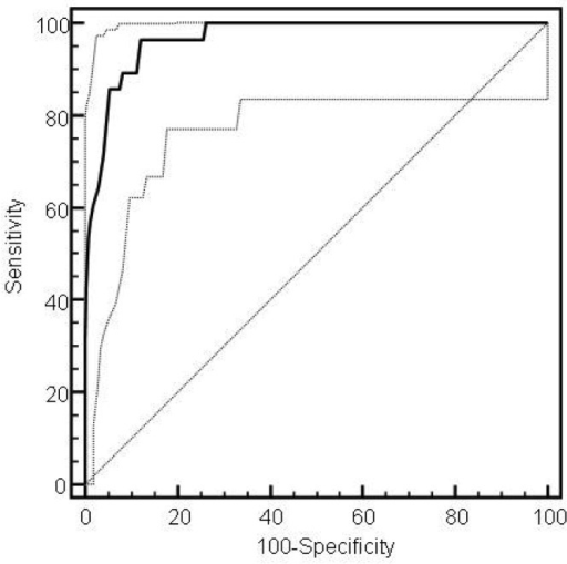 Receiver operating characteristic curve for lamellar body count in predicting neonatal respiratory distress syndrome.