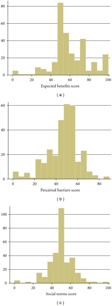 Distribution of domain scores of the ABCAM.