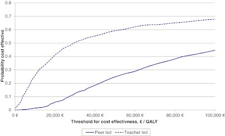 Cost-effectiveness acceptability curves of the PSA results for 1,000 iterations for the teacher and peer led interventions versus standard care. QALY, quality-adjusted life-year.