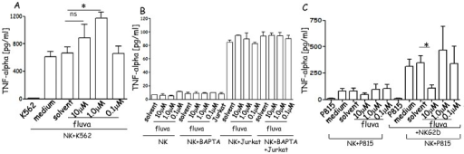 Fluvastatin does not affect TNFα release in NK cells.(A). TNFα, measured by ELISA, present in supernatant of NK cells cultured for 6d+IL2 in medium alone (medium) or solvent of fluvastatin (solvent) or with fluvastatin (10-1.0-0.1 µM) and incubated with K562 HLAI− target cells, at the NK:target cell ratio of 2∶1. (B). TNFα in SN of NK cells, cultured in A, incubated with HLAI+ Jurkat target cells (2∶1 ratio). (C). TNFα in SN of NK cells, cultured as in A, incubated with P815 target cells in the presence of anti-NKG2D mAb to evaluate receptor-mediated TNFα release. In the different panels: K562 (A), Jurkat (B), P815 (C): basal level of cytokine production of tumor target cells. Left column in panel C indicate the basal level of cytokine production of NK cells. Results are expressed as pg/ml and are representative of three independent experiments. In some experiments, the effect of chelation of intracellular calcium with BAPTA-AM on TNFα release was analyzed (B).