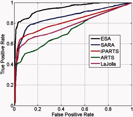 Comparison of ROC curves between different methods. ESA shown here uses .
