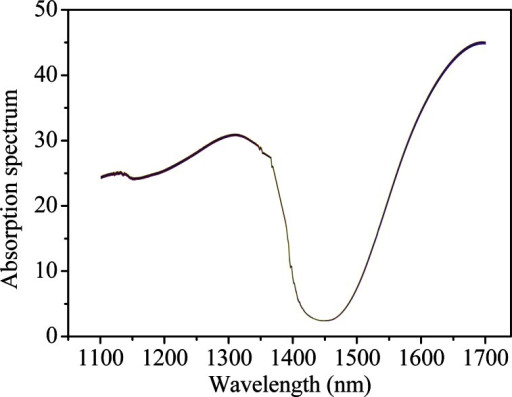 Spectra of pure water (the FT-IR spectrometer).
