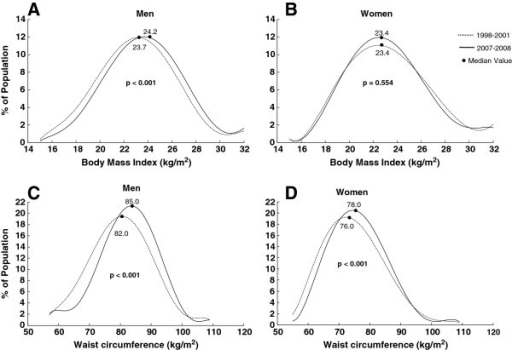 math 30 ib standard level body mass index portfolio assign This portfolio is an investigation into how the median body mass index of a girl will change as she ages body mass index (bmi) is a comparison between a person's height (in meters) and weight (in kilograms) in order to determine whether one is overweight or underweight based on their height.