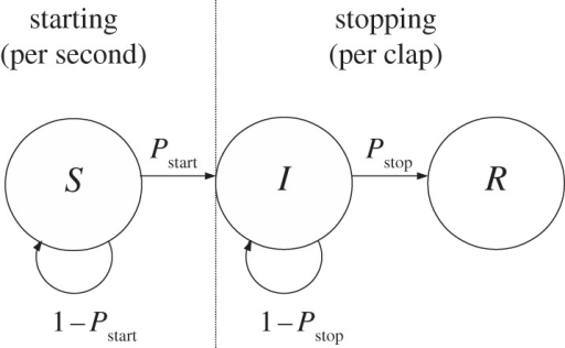 Model schematic. Individuals progress from an initially 'susceptible' state (S), before they have started clapping, to an 'infected' state (I) while clapping and eventually to a 'recovered' state (R) once they stop clapping. The probability of moving from S to I is given by the starting probability per second, Pstart. Once the individuals have started clapping, they either stop or continue after each successive clap, stopping with probability Pstop or continuing with probability 1 − Pstart. These probabilities are determined by the proportion of individuals and direct neighbours who have started and stopped clapping and the number of claps each individual has already performed according to the models described in the text.