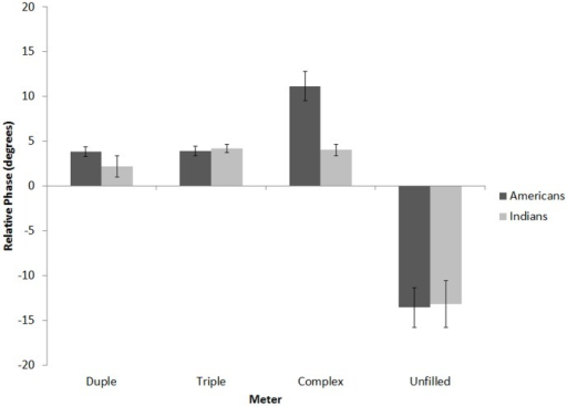 Mean relative phase for unfilled, duple, triple, and complex baseline sequences for Americans and Indians in Experiment 1.Error bars denote between-subject standard error.