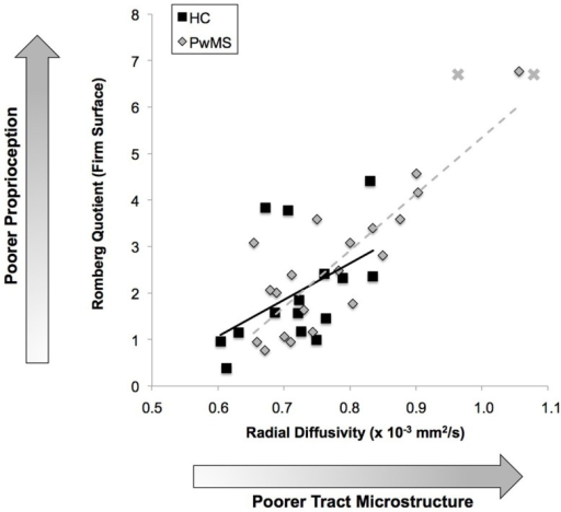 Relationship between proprioceptive pathway integrity and proprioceptive-based balance. Poorer integrity of the right hemisphere's proprioceptive tracts originating/terminating in BA 3a is associated with poorer proprioceptive-based balance control. Two PwMS were unable to complete balance trials with eyes closed, thus their data are visualized as X's on the figure with their Romberg quotient represented as the maximum value observed in the PwMS group. These two datapoints are not included in the linear regression model. HC: r = 0.47; P < 0.07; PwMS: r = 0.74;P < 0.001.