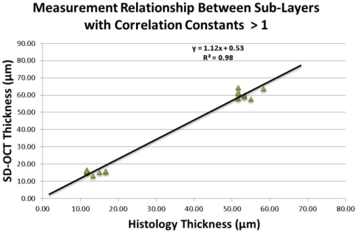 Association between mean SD-OCT and histological thickness with correlation constants >1.Scatter plot points refer to all observations for outer nuclear layer and retinal nerve fiber layer.