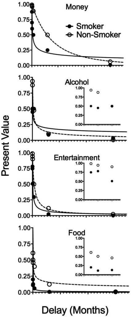 Discounting functions for smokers and non-smokers for the commodities of money, alcohol, food, and entertainment. In all four panels, the points show median indifference points and lines show the best fitting hyperbola like discounting function (Myerson and Green 1995). Insets for the commodities of alcohol, entertainment, and food are the same data with the x-axis scaled to show indifference points at the shortest delays. In some cases, data points may overlap