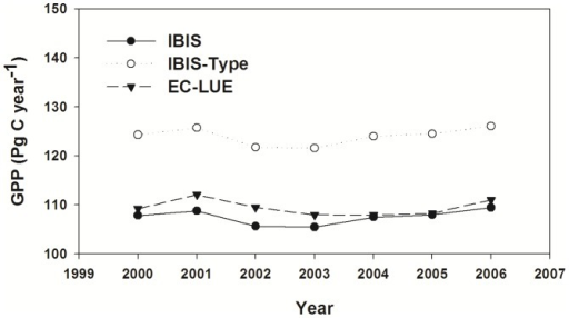 Interannual variability in GPP derived from different models.Interannual variability in global mean gross primary production (GPP) derived from the IBIS, IBIS-Type and EC-LUE models.