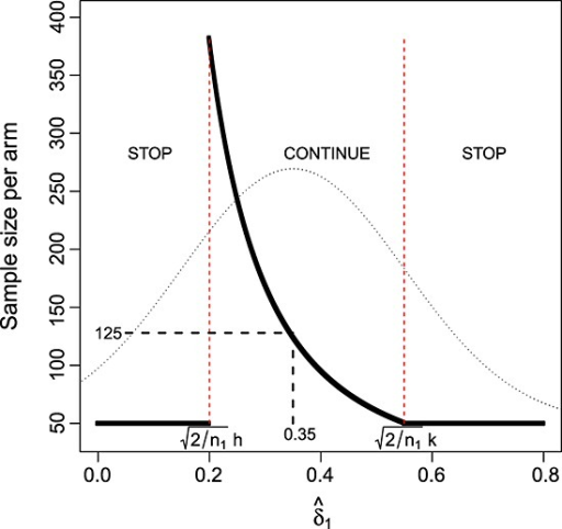 Stage one effect estimate versus total sample size using design 1. Dotted line shows the distribution of the estimate  when δ = 0.35.