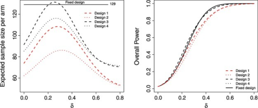 Expected sample size (left) and overall power (right) of the LSW methods under designs 1–4, as a function of δ.