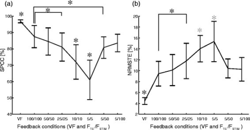 Quality of tracking averaged over all subjects and trials in each condition (VF and FTE/FSTIM). Square Pearson Correlation Coefficient, SPCC (a) and Normalized Root Mean Square Tracking Error, NRMSTE (b). In the VF condition, the performance was significantly higher than in the electrotactile feedback conditions. The closed-loop control performance first steadily worsened (decreasing SPCC, increasing NRMSTE) with the decrease of the stimulation frequency and tracking error sampling rate, but then it almost completely recovered when the low rate tracking error information was delivered using high stimulation frequencies (5/50 and 5/100). Note the abrupt performance drop in SPCC after the condition 25/25. The asterisks and horizontal bars denote statistically significant difference between the pairs of conditions. Only a black asterisk above a condition indicates that in this condition the SPCC/NRMSTE was statistically different from all other conditions. The grey asterisks in NRMSTE denote that the conditions 10/10 and 5/5 differed significantly from all other conditions, but not with respect to each other.