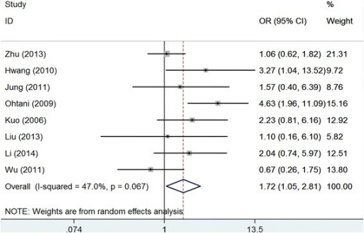 Meta-analysis of claudin-4 expression with lymphoid node metastasis of gastric cancer