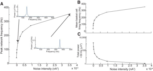 HFOs resulting from noisy input to the basket cell population. A, Peak network frequency (defined as peak frequency of the LFP power spectral density) increased as the intensity of noisy synaptic input to basket cells increased. Insets, Two example PSD functions. Note the difference in scale between the vertical axes of the two insets, indicating the extreme diminution of oscillation amplitude as frequency increased. Individual PSDs were obtained from 1000 ms of simulation data. B, Mean basket cell firing frequency very closely tracked peak network frequency for a given level of synaptic input. C, Total LFP power >30 Hz decreased dramatically as noisy intensity (and peak network frequency) increased. Therefore, although it was possible for noisy input to basket cells to elicit rhythms with fast ripple frequencies, such rhythms exhibited very low amplitude. All error bars represent SEM over 10 simulations.
