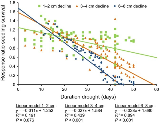 Effects of duration of drought on the response ratio of riparian tree seedling survival (mean number of seedlings treatment/seedlings control), with different declines of water table per day (1–2 cm, 3–4 cm and 6–8 water). Weighted regression analyses are shown. n = 257 from five studies. All data points are related to the riparian tree genera Populus, Salix and Tamarix (comparable data points are shown in Fig.4).