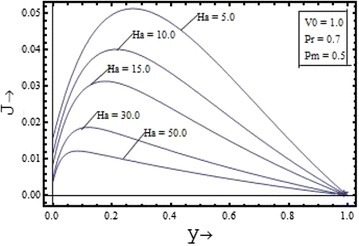 Variation of induced current density with Hartmann number .