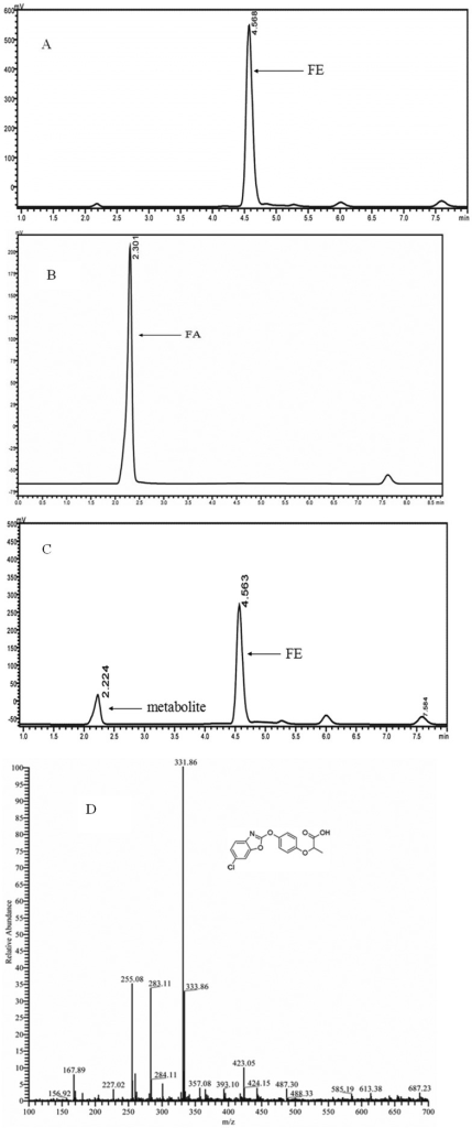 HPLC-MS profile of the metabolite produced by FeH. A, B, HPLC spectraof FE and authentic FA. C, HPLC spectra of FE and its metabolite; D,negatively charged ions mass spectra for metabolite (2.22 min).