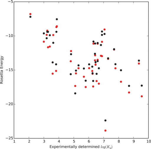 Scatter plots showing the weak correlation between experimental-log(Kd) and predicted Rosetta energy score for models in the 43 protein benchmark.Scores from models generated using the Transform/MCM protocol are in red while scores from models generated using the Transform/MCM protocol are in black.