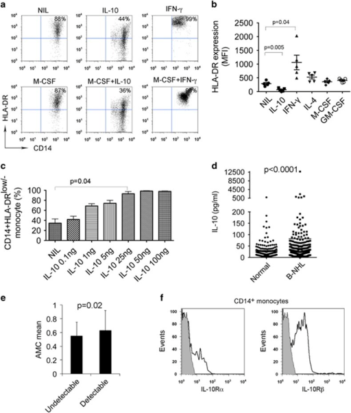 IL-10 induces the development of CD14+HLA-DRlow/− monocytes. (a) Representative plots showing the expression of HLA-DR on CD14+ monocytes treated with or without IL-10 or IFN-γ in the presence or absence of M-CSF for 24 h. (b) Summarization of HLA-DR expression level in CD14+ monocytes treated with or without IL-10, IFN-γ, IL-4, M-CSF or GM-CSF. (c) Graph showing the percentage of HLA-DRlow/− cells of CD14+ monocytes treated with IL-10 at escalating doses. (d) Graph showing serum IL-10 level in healthy donors or patients with B-cell NHL. IL-10 concentration was measured by multiplex ELISA (Luminex). (e) Graph showing absolute monocyte counts (AMC)/μl in lymphoma patients with undetectable (<20 pg/ml, n=118) or detectable (>20 pg/ml, n=101) IL-10 serum levels. (f) Representative histograms showing the expression of IL-10Rα or IL-10Rβ on CD14+ monocytes in patients with B-cell NHL.