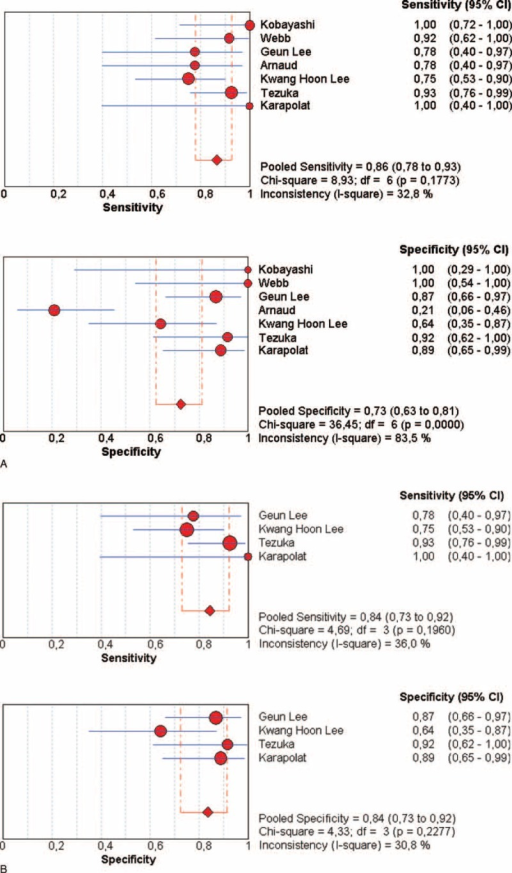 FDG-PET for the disease activity in TA: forest plots of eligible studies show individual and pooled sensitivities and specificities of the studies included in the meta-analysis: (A): all studies with TA (B): studies with disease activity evaluated only with NIH scale. Inconsistency index squared was also determined. FDG-PET = 18F-fluorodeoxyglucose positron emission tomography, NIH = National Institutes of Health, TA = Takayasu arteritis.