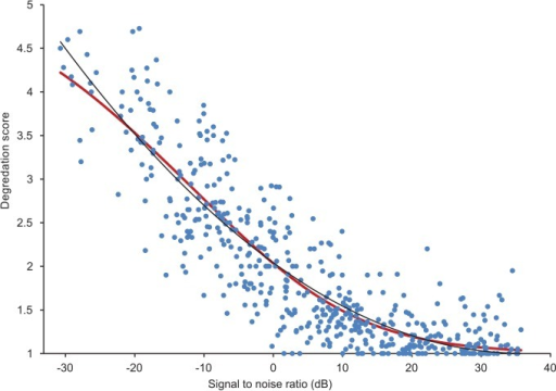 Mean opinion score on the degradation scale vs signal to noise ratio.Dots: average for each sample. Red line: estimation using ordinal regression model. Black line: polynomial fit to the ordinal regression model.