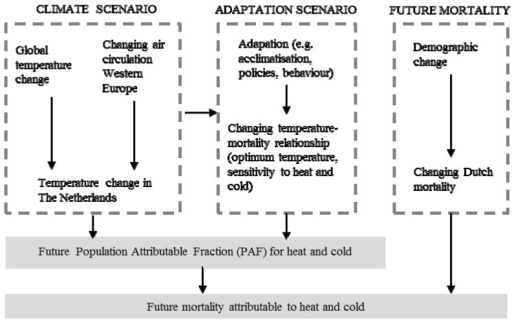 The scenario-based integrated environmental health impact approach underlying this study.