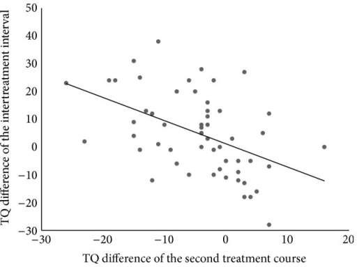 Point diagram showing the relation between the outcome of the second treatment course and the TQ difference of the intertreatment interval.