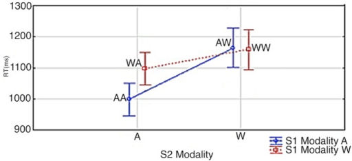 S1 Modality x S2 Modality.Vertical bars denote 0.95 confidence intervals for repeated measures ANOVA (Hollands & Jarmasz, 2009). S1 and S2 modality is signified by 'A' and 'W'; i.e. Arabic Digit (A) vs. Written Number Word (W). As an example, AW signifies an Arabic digit at S1 and a written number word at S2.