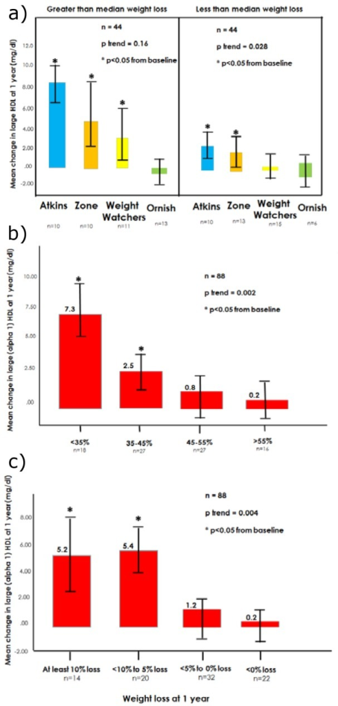 a) Mean change in large HDL at 1 year according to diet type, stratified by 1 year weight loss above vs. below the median; b) Mean change in large HDL at 1 year according to categories of dietary carbohydrate intake at 1 year; c) Mean change in large HDL at 1 year according to categories of percent weight loss at 1 year