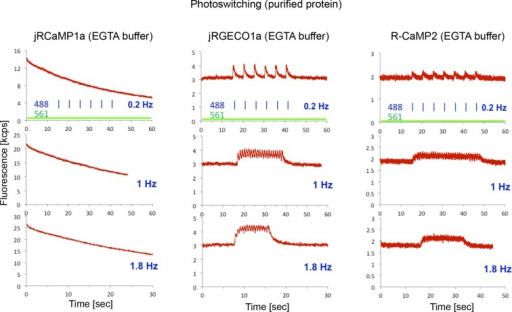 40 hz light photoswitching in purified protein assayfluorescence traces of ca2free droplets openi
