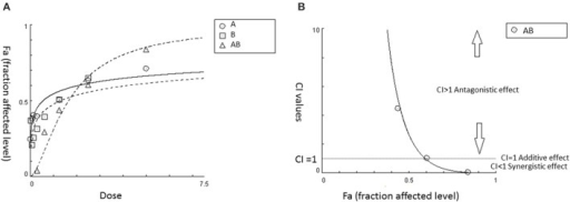 An example of utilizing CI model to determine synergy for the combination of agent AB in certain fixed ratio. (A) Dose-effect curves for A, B, and AB, respectively. (B) CI value-Fa (Fa: fraction affected level) curve for AB generated from CalcuSyn based on the dose-response curves shown in (A). It demonstrated that synergistic effect is starting from 60% effective level (Fa = 0.6) and this synergistic effect continues to increase (CI < 1) at higher effect levels in AB.