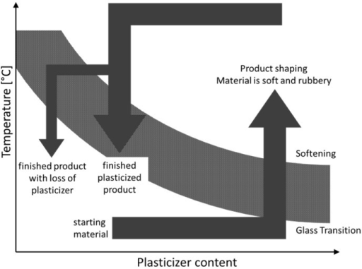 Effect of plasticizer content on thermoplastic processing, adapted from [4].