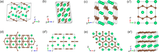Theoretical predicted crystal structures of ThC2.(a) C2/c phase; (b) C2/m phase; (c,c′) Cmmm phase; (d,d′) Immm phase; and (e,e') P6/mmm phase. The green and brown balls represent Th and C atoms, respectively.