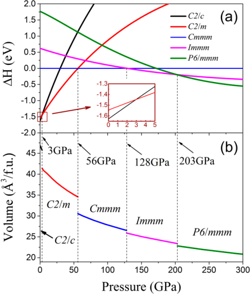 Calculated (a) enthalpies and (b) volumes per f.u. as a function of pressure for C2/c, C2/m, Cmmm, Immm and P6/mmm phases of ThC2. The enthalpy of Cmmm phase is chosen as zero reference. The inset of (a) is an enlarged detail view for the selected portion by rectangular box. The transition pressures are 3 GPa, 56 GPa, 128 GPa and 203 GPa, and the corresponding abrupt volume collapses are about 9.5%, 11.6%, 2.3% and 2.4%, respectively.