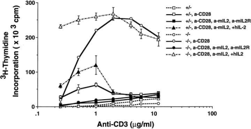 Cell proliferation induced by  TCR and CD28 is dependent on IL-2.  CD4+ T cells from itk−/− mice and itk+/−  littermates were stimulated with plate-bound  anti-CD3 at different concentrations as indicated, in the presence or absence of anti-CD28 ascites (1:500). Anti-CD28 and anti-murine IL-2 were added with anti-murine  IL-2R or with recombinant human IL-2 at  the beginning of culture. Cell proliferation  was measured 72 h after stimulation.  a-CD28, anti-CD28 ascites; a-mIL2, anti-murine IL-2 mAb; a-mIL2R, anti-murine  IL-2Rα mAb; and hIL-2, recombinant human IL-2.