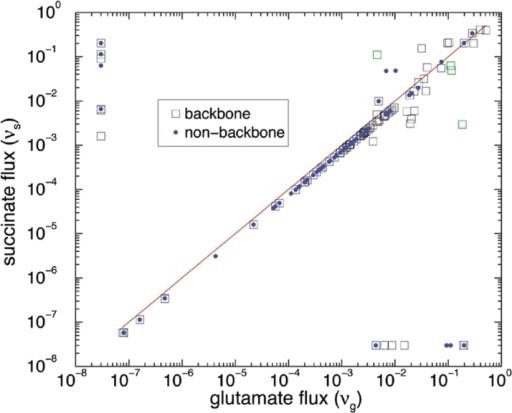 Flux changes are handled mostly by high flux reactions (squares).Barabási/Macmillan