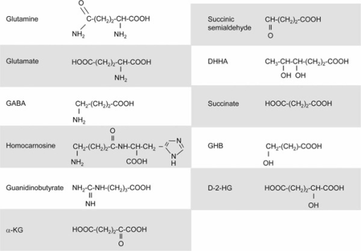 Corresponding chemical structures of intermediates and metabolites depicted in Figure 1, and throughout the text.
