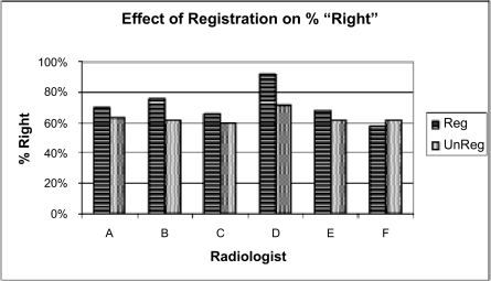 Readers more frequently got the 'right' answer when using registered images. The 'right' answer was the consensus of the panel convened after the readings were obtained. The group difference was statistically significant at the p < 0.03 level.