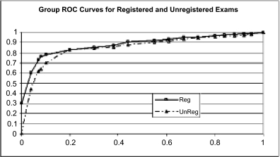 Group ROC curve for registered versus unregistered examinations. The Az value for the registered exams was 0.87 vs 0.78 for unregistered examinations. Grouping of individuals was accomplished by averaging the performance of each radiologist at each sensitivity value.