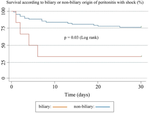 Survival according to biliary or non-biliary origin of peritonitis with septic shock.