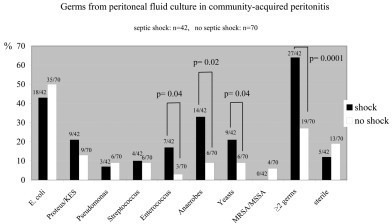 Proportion of microorganisma isolated from peritoneal fluid culture in community-acquired peritonitis with (black bars) or without (white bars) septic shock. On the top of each bar: number of patients in whom the microorganism was identified with respect to total number of patients in the subgroup (shock: n = 42; no shock: n = 70). KES = Klebsiella, Enterobacter, Serratia. MRSA/MSSA = methicillin-resistant Staphylococcus aureus/Methicillin-sensitive Staphylococcus aureus.