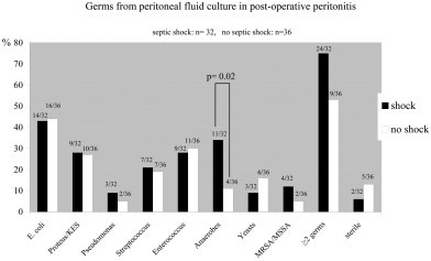 Proportion of microorganisma isolated from peritoneal fluid culture in postoperative peritonitis with (black bars) or without (white bars) septic shock. On the top of each bar: number of patients in whom the microorganism was identified with respect to total number of patients in the subgroup (shock: n = 32; no shock: n = 36). KES = Klebsiella, Enterobacter, Serratia. MRSA/MSSA = methicillin-resistant Staphylococcus aureus/Methicillin-sensitive Staphylococcus aureus.