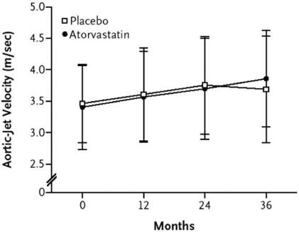 Progression of AS in patients treated with intensive atorvastatin therapy on matched placebo. [from reference 22 with permission].