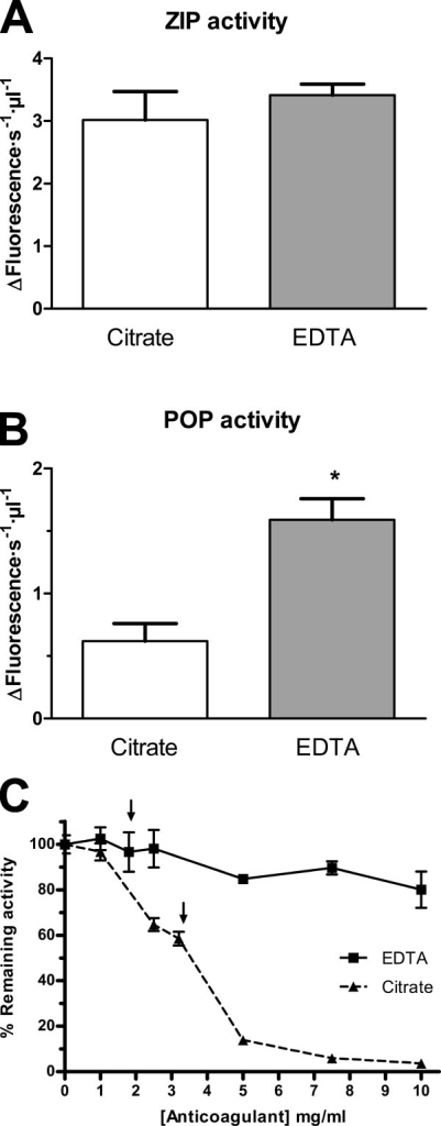 Prolyl oligopeptidase activity is sensitive to chelating agents but the alternative ZIP activity is not. Prolyl endopeptidase activity in plasma from healthy controls collected in the presence of citrate (gray bars) or EDTA (white bars). A. Z-Pro-Prolinal insensitive prolyl endopeptidase (ZIP). B. POP activity, *, p-value = 0.037. n = 4. C. Effect of increasing concentrations of citrate (-▲-) or EDTA (-■-) on human recombinant purified POP activity. Concentrations of 1.8 mg/ml EDTA or 3.2 mg/ml citrate (arrows) were used in the experiments shown in A. and B.