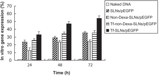 In vitro transfection efficiencies of different systems in HepG2 cells after being transfected for 24, 48, and 72 hours. Abbreviations: Tf, transferrin; SLNs, solid lipid nanoparticles; pEGFP, enhanced green fluorescence protein plasmid; Dexa, dexamethasone.