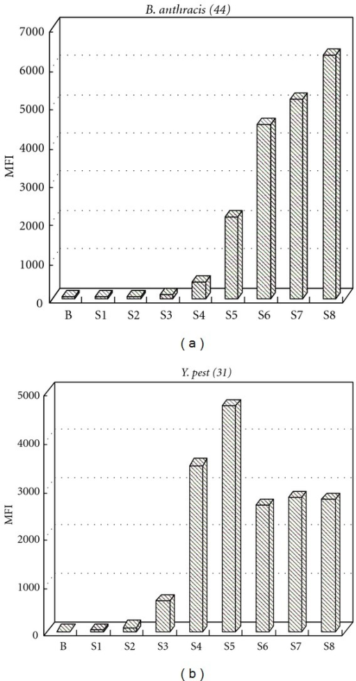 Detectability for white powder mixture. (a) Bacillus anthracis sterne spore 102 ~ 109 cells/0.1 g detected in white powder. (b) Yersinia pestis Ev76 5 × 101 ~ 5 × 108 cfu/0.1 g detected in white powder.