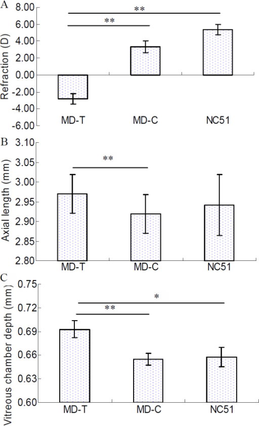 Ocular refraction parameters of mice for quantitative PCR in monocular deprived and control eyes. A: Eyes treated by monocular deprivation (MD-T, n=18) for 28 days were significantly more myopic than were contralateral control (MD-C, n=18) and age-matched normal control (NC51, n=9) eyes. B: The MD-T eyes also exhibited significantly greater axial length than did the MD-C eyes, but not the NC51 eyes. C: Differences in the vitreous chamber depths among the treated eyes and contralateral control eyes compared to age-matched normal control eyes (NC51) were significant, *, p<0.05, **, p<0.01. All error bars in figures show the standard error (SE).