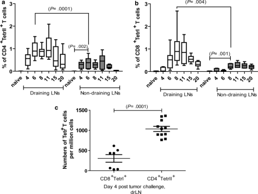 Kinetics of FBL-3-specific effector CD4+ and CD8+ T-cell responses: B6 mice were inoculated s.c. with 1 × 107 FBL-3 cells (n = 9–12 mice per group). Mean percentages ± SEM of FBL-3-specific CD4+TetII+ T cells reactive with I-Ab MHC class II tetramers specific for FV-Env epitope (a) and effector CD8+ T cells reactive with MHC class I H-2Db tetramers specific for the FV gagL CTL epitope (b) in draining (white box plots) and non-draining (grey box plots) lymph nodes. The mean percentage for each group is indicated by a line. c Expansion of antigen-specific CD4 T cells in draining lymph nodes at day 4 ptc is shown. Each dot represents an individual mouse, and the mean numbers are indicated by a line. All tetramer-positive T cells expressed cell-surface activation marker CD43. Statistically significant differences between the groups are given in the figures. The experiment was repeated three times with comparable results