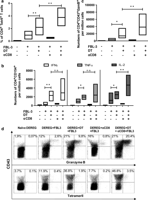 The influence of regulatory T cells on tumor-specific CD4+ T-cell functions: DEREG mice were inoculated s.c. with 1 × 107 FBL-3 cells on day 0. One day before tumor inoculation, some mice also received DT to deplete Foxp3+ Tregs, and day later monoclonal antibody to deplete CD8+ T cells. At day 6 post-tumor transplantation, lymphocytes from draining lymph nodes were analyzed. a The percentages of CD4+ T cells reactive with I-Ab MHC class II tetramers are shown. Numbers of CD4+CD154+ T cells producing cytokines (IFN-γ, TNF-α, and IL-2) are shown (b). Numbers of activated (positive for the activation-induced isoform CD43) CD4+Foxp3− T cells producing GzmB (c) and representative dot plots of GzmB and tetramer II expression (d) in different treatment of mice are shown. Differences between two groups are indicated (*P < 0.05, **P < 0.005). Results were obtained from three experiments with comparable results